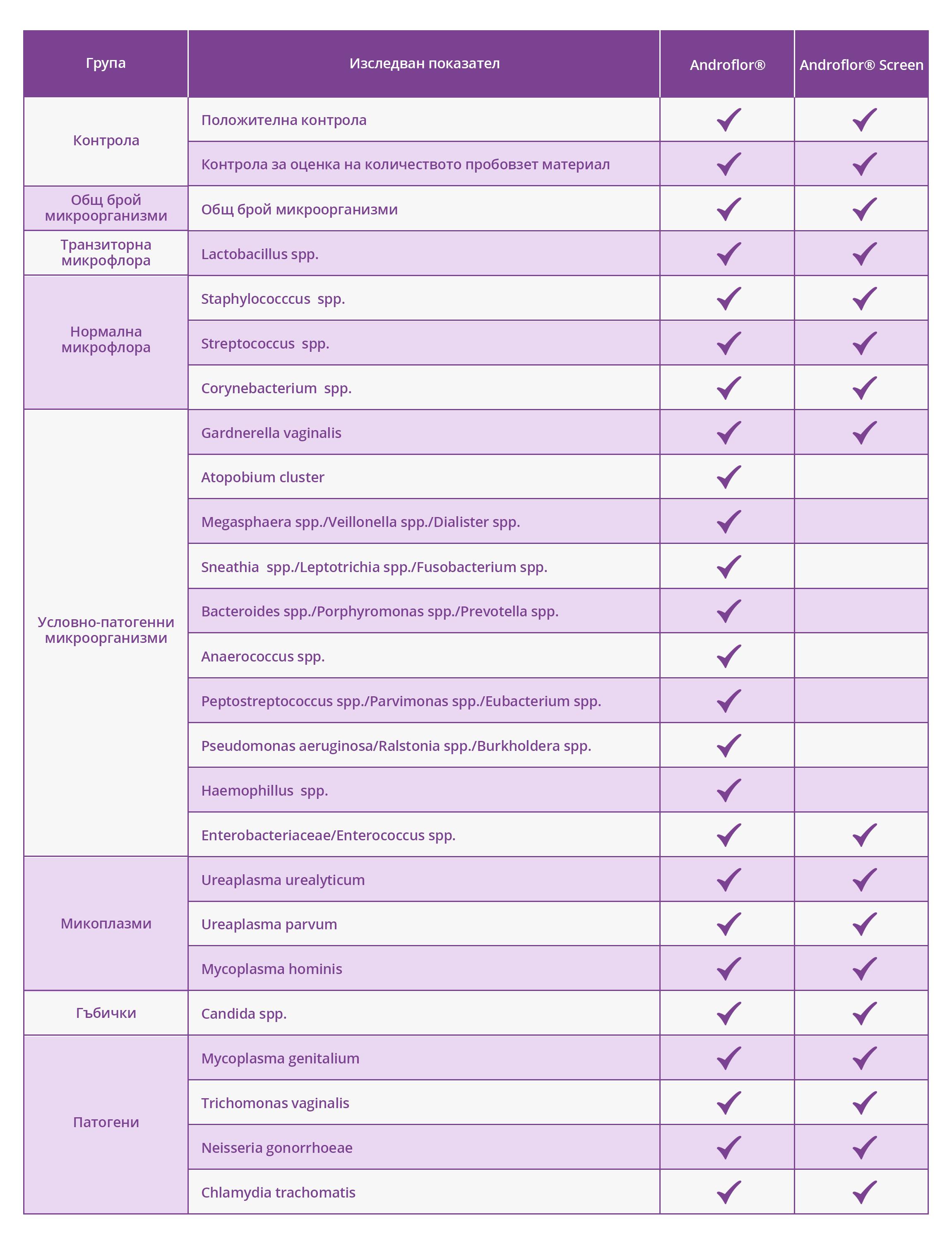 table androflor diagnostic panels